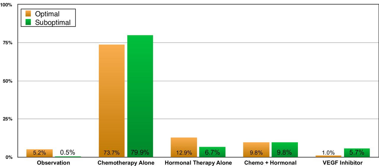 Low Grade Serous Ovarian Carcinoma Identifying Variations In Practice Patterns International Journal Of Gynecologic Cancer