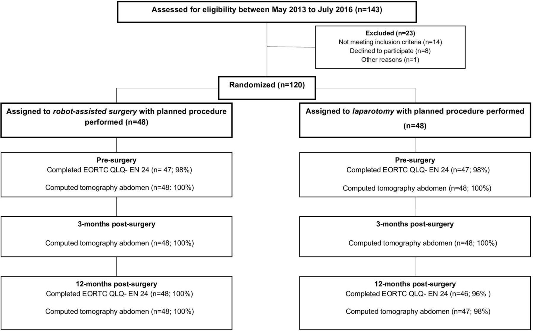 Lymphedema, serious adverse events, and imaging 1 year after