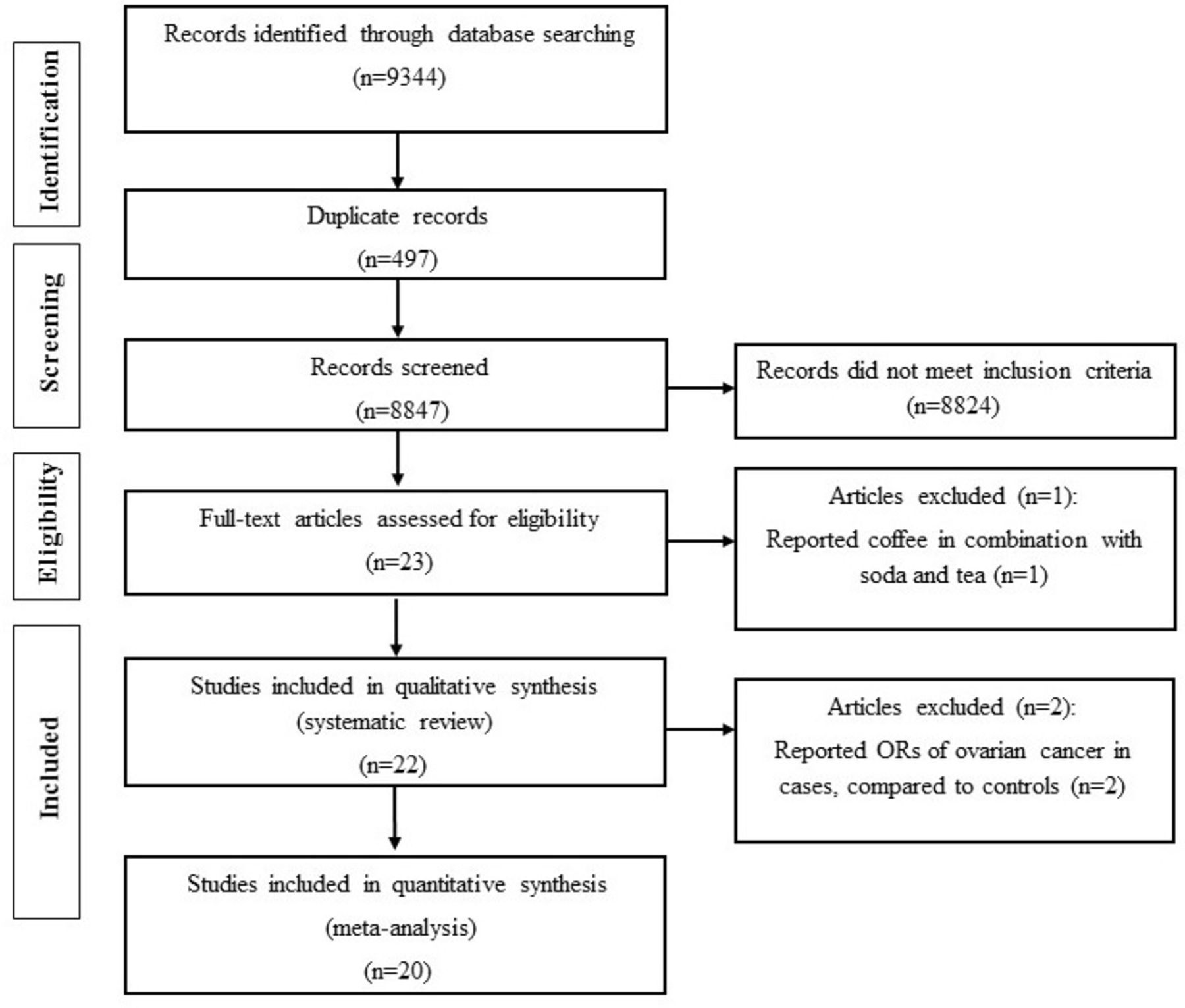Coffee And Caffeine Intake And Risk Of Ovarian Cancer A Systematic Review And Meta Analysis International Journal Of Gynecologic Cancer