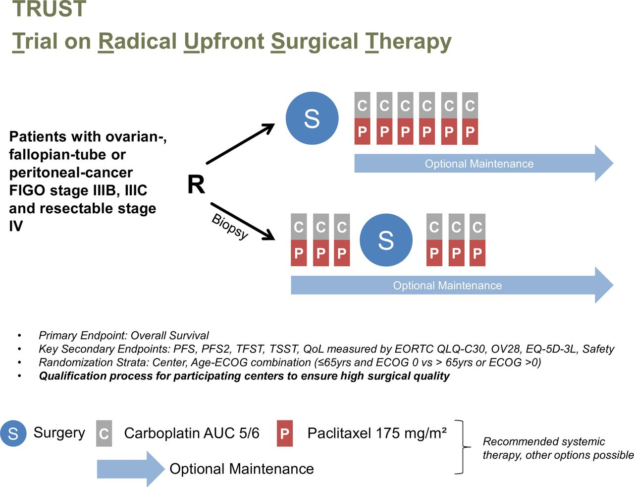 Trust Trial Of Radical Upfront Surgical Therapy In Advanced Ovarian Cancer Engot Ov33 Ago Ovar Op7 International Journal Of Gynecologic Cancer