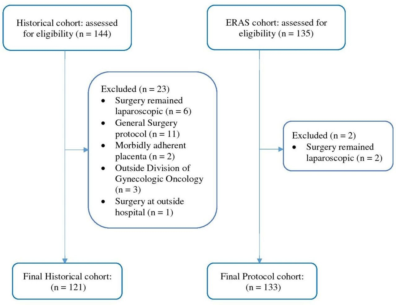 Enhanced Recovery After Surgery protocol implementation was