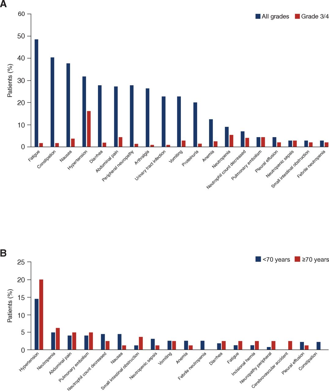Role Of Front Line Bevacizumab In Advanced Ovarian Cancer The Oscar Study International Journal Of Gynecologic Cancer
