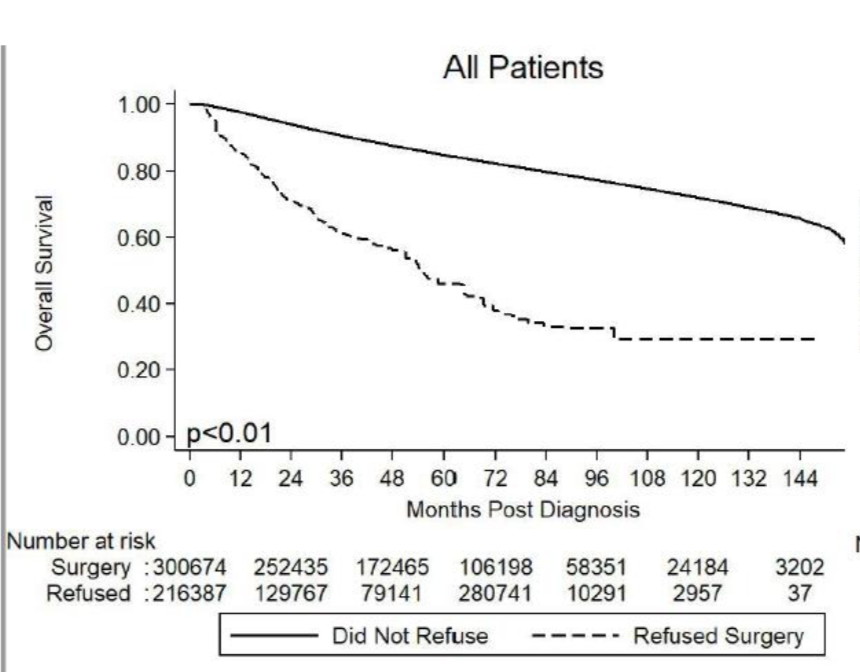 Refusal of surgery and survival outcomes in endometrial cancer