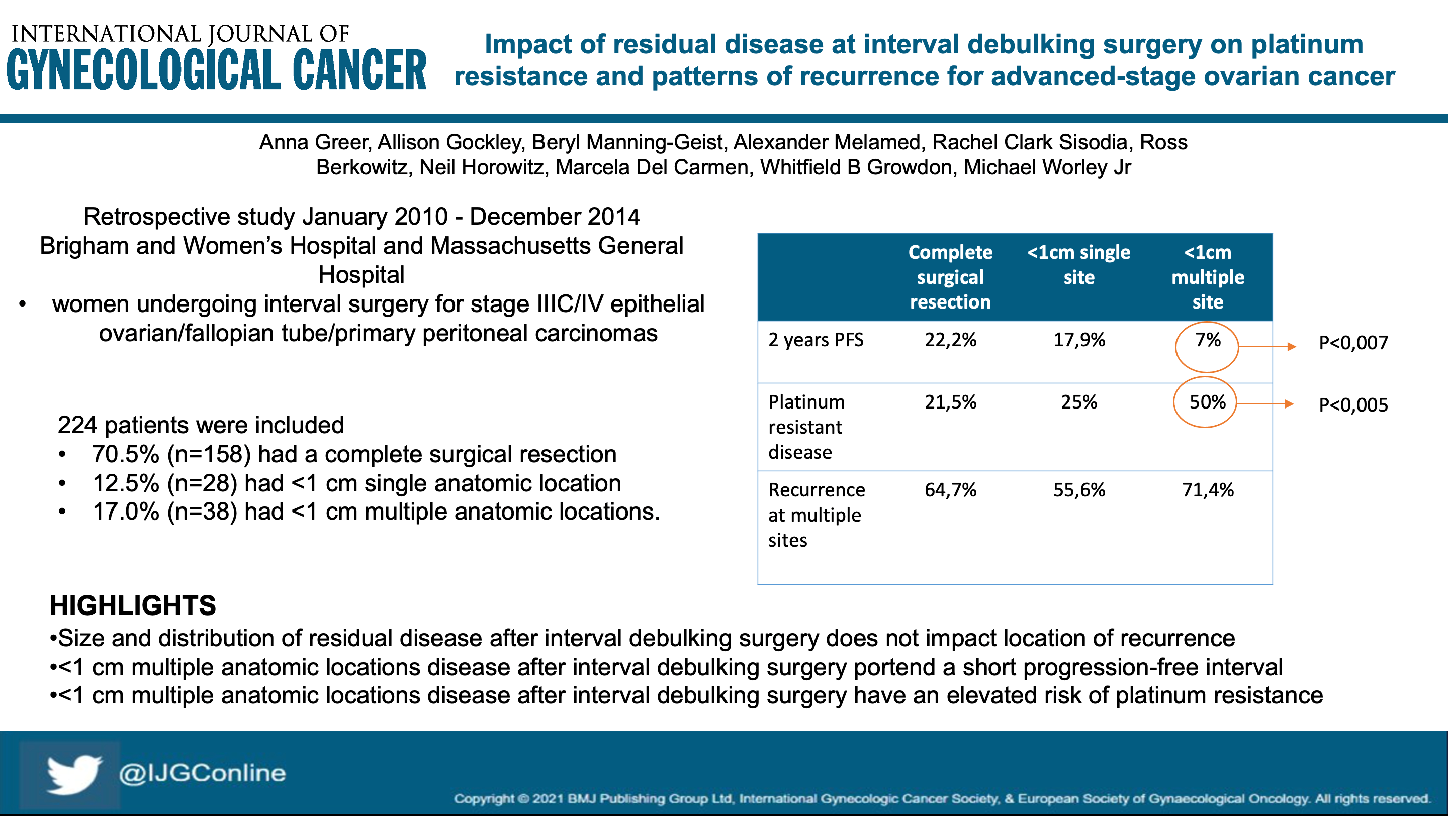 Impact of residual disease at interval debulking surgery on platinum resistance and patterns of recurrence for advanced stage ovarian cancer